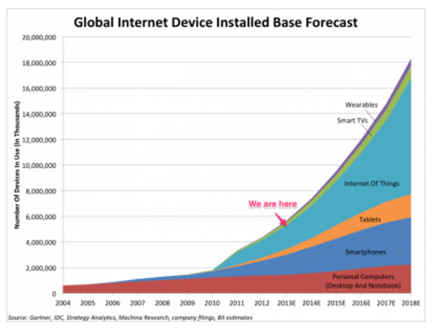 Internet of Things (IoT) Forecast