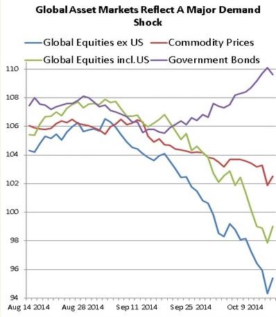 Global Asset Markets Reflect A Major Demand Shock