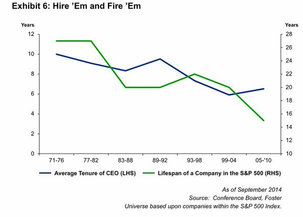 Lifespan of an S&P500 Company and their CEOs (1971 - 2010)