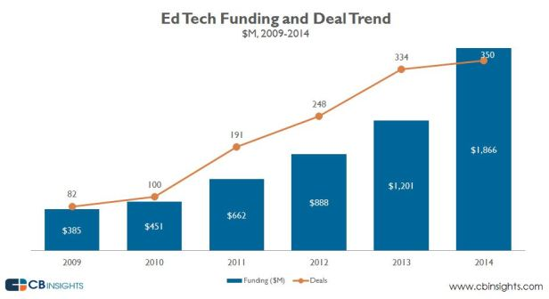 edtechfundingrecord