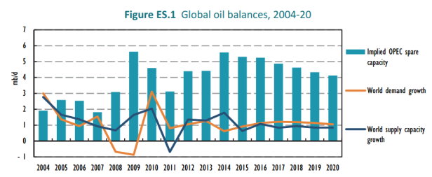 Global Oil Balances 2004 - 2020