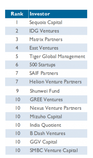 Top 10 most active investors in Asian VC-backed Tech companies
