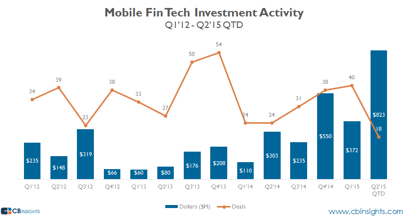 $1.1 billion goes into 58 mobile fin tech deals in H1 2015