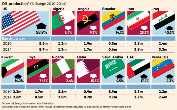 Change in Oil Production for Major Countries 2010 - 2014