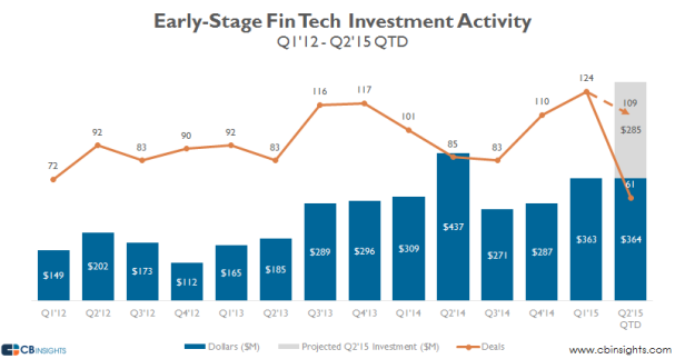 Early stage Fin Tech hits record in 2015 (and its only June)