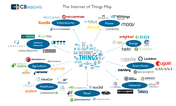 The Internet of Things (IoT) really is everywhere