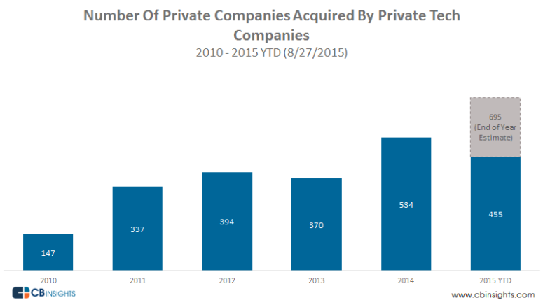 Startups and Private Companies Continue to Invest in Other Tech Startups (2010 - 2015 YTD)
