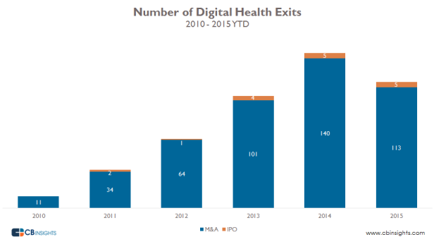 Deal activity into Digital Health continues to grow but Exits saw a slowdown in 2015
