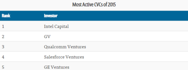 Top 5 Most Active Corporate VC Firms in 2015 - Intel Capital leads followed by Google Ventures