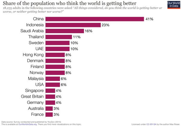 Share of the Population who think the World is getting better - 41pc of China say Yes compared to only 3pc in France
