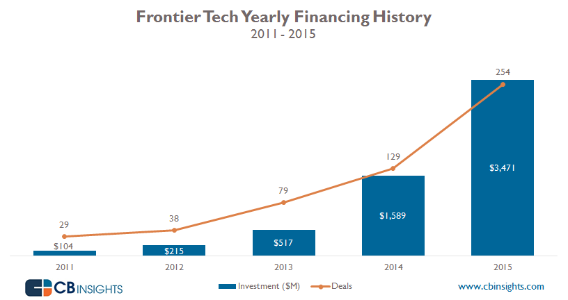 Frontier Tech - Drones, AR, VR and space investment surge in 2015, eclipsing all records